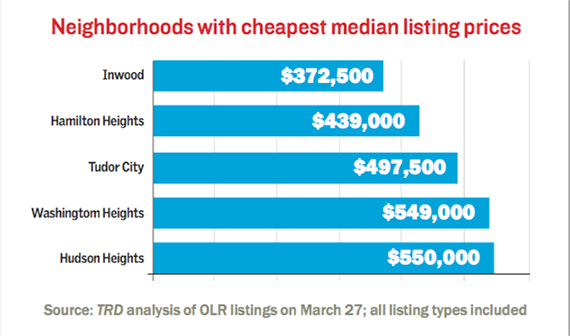 cheapest-olr-listings