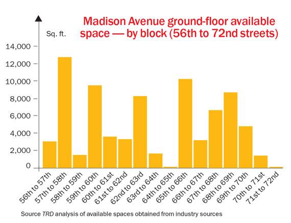 madison-avenue-ground-floor-chart