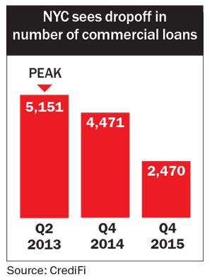 nyc-dropoff-loans-chart