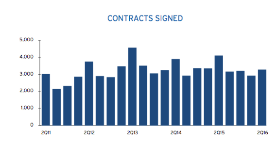 Manhattan contracts signed, by quarter (Credit: Corcoran Group)