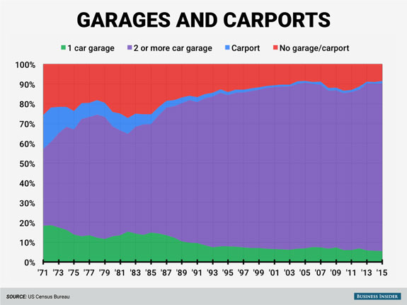 as-houses-have-gotten-bigger-so-have-garages-the-overwhelming-majority-of-houses-now-have-a-garage-big-enough-for-at-least-two-cars-while-back-in-the-70s-there-was-more-of-a-mix