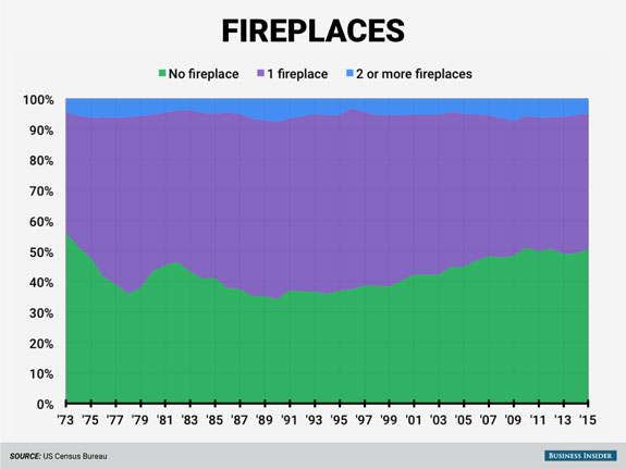 fireplaces-had-a-big-moment-in-the-1980s-in-1989-about-23-of-newly-built-houses-had-at-least-one-fireplace-by-2015-that-had-fallen-to-just-under-half-of-new-homes
