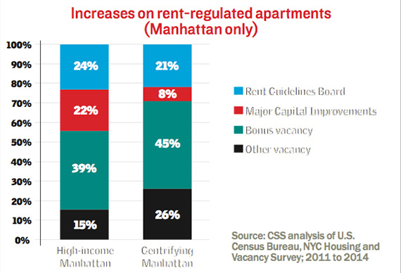 Vacant Rent Stabilized Apartments Nyc