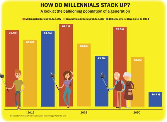 millenials-stack-up
