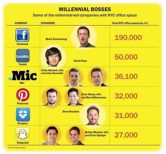 millennial-bosses