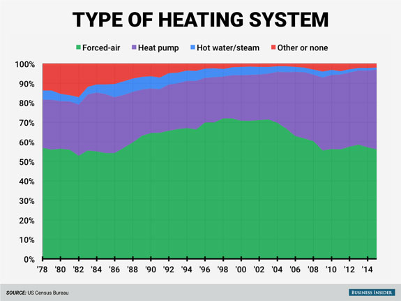 most-houses-built-since-the-70s-have-forced-air-heating-systems-but-since-the-turn-of-the-century-or-so-heat-pumps-have-become-more-popular