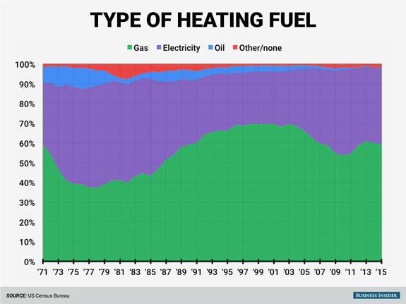 nearly-all-homes-are-heated-with-either-gas-or-electricity-and-the-balance-between-those-two-has-shifted-over-the-years