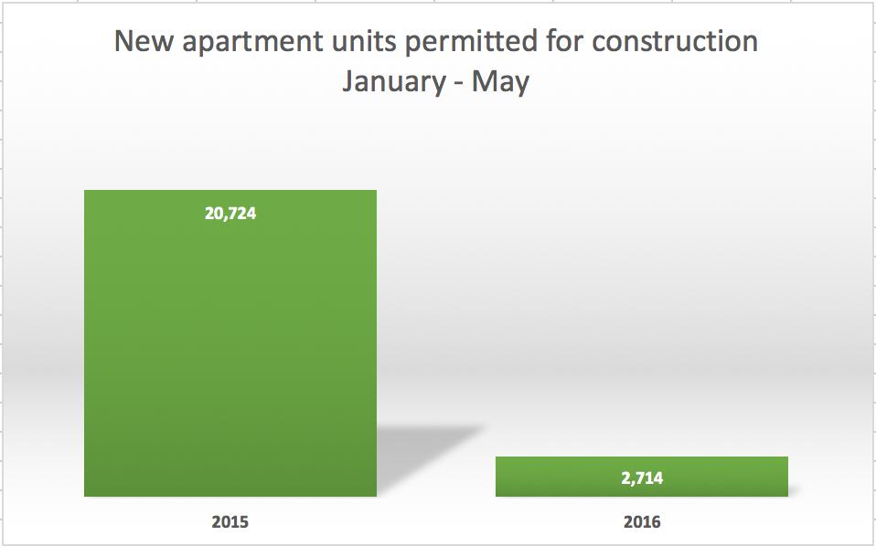new-permits-no-421a