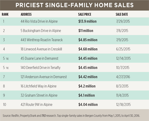 priciest-single-family-home-sales