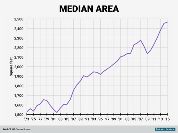the-floor-area-of-houses-has-also-increased-over-the-years-the-median-house-built-in-2015-had-an-area-of-about-2467-square-feet-about-62-larger-than-the-median-in-1973-of-1525-square-feet