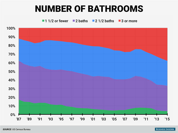 the-number-of-bathrooms-has-also-tended-to-go-up-about-38-of-houses-completed-in-2015-had-at-least-three-bathrooms