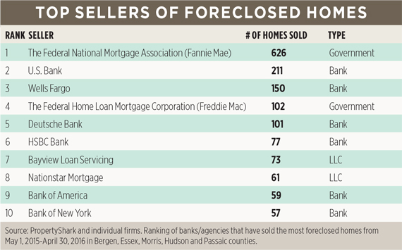 top-sellers-forclosed-homes