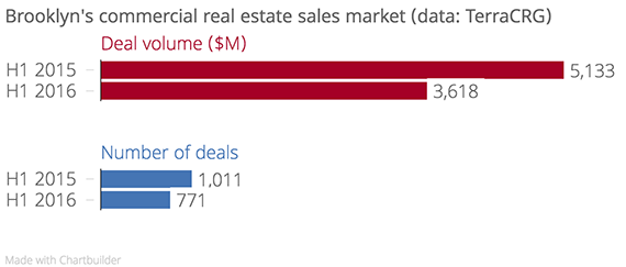 Brooklyn's_commercial_real_estate_sales_market_(data-_TerraCRG)_Deal_volume_($M)_Number_of_deals_chartbuilder