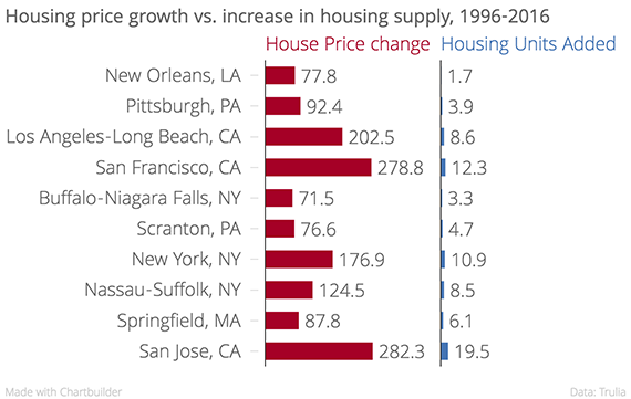 Housing_price_growth_vs._increase_in_housing_supply,_1996-2016_House_Price_change_Housing_Units_Added_chartbuilder (1)