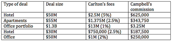 Source: court records. All numbers are Campbell's estimates on pending and contingent deals