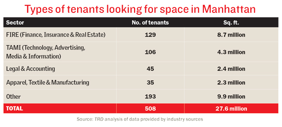 tenants-manhattan-chart