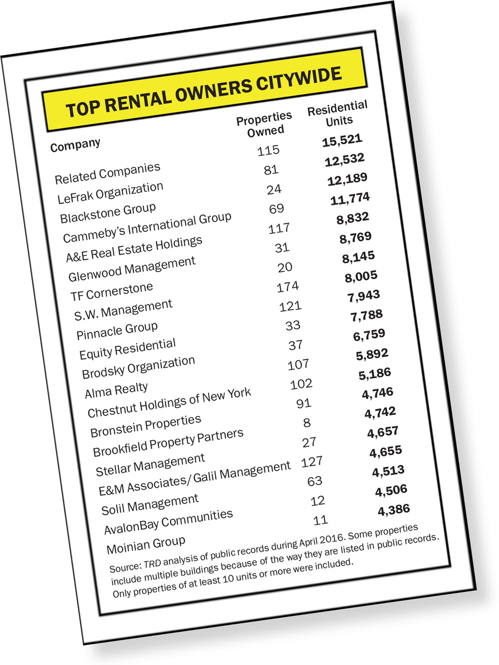 Biggest Landlords In Nyc Related Companies Blackstone