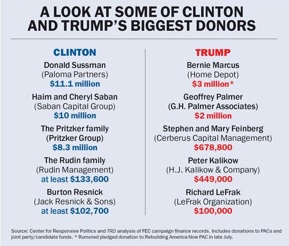 Clinton-Trump-chart-2