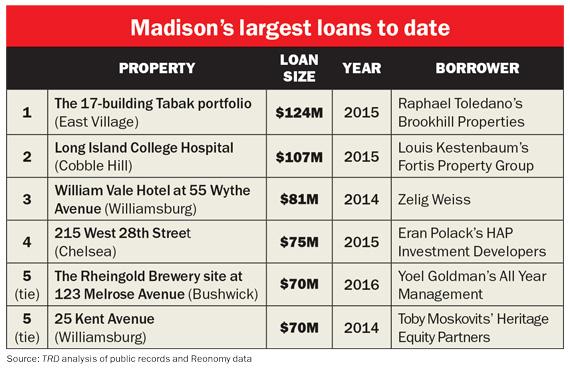 Madison-largest-loans-chart