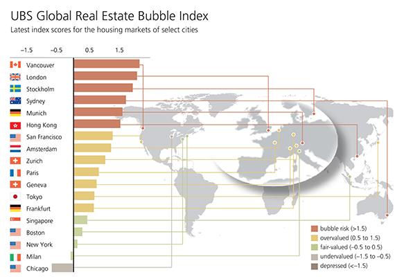 UBS Real Estate Global Index