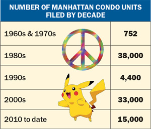 manhattan-condo-units-chart