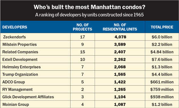 most-manhattan-condos-chart