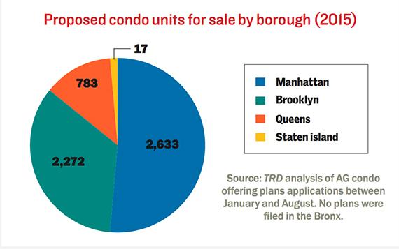 2015-proposed-condos