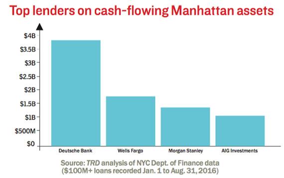 Top-lenders-on-cash-flow