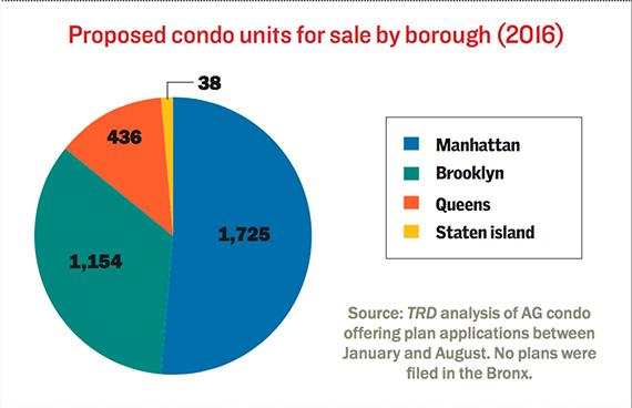 condos-proposed