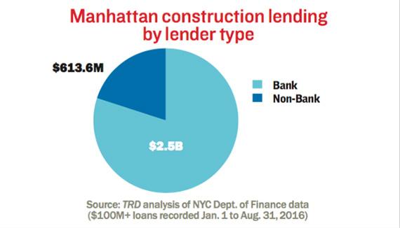 manhattan-construction-loan-type