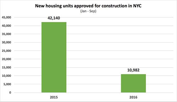 new-housing-september