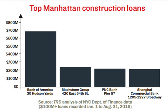 top-manhattan-construction-loans