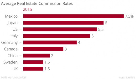 Us Broker Commissions Us Real Estate Commission