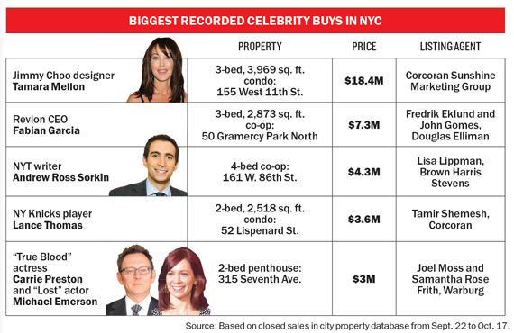 biggest-recorded-celeb-buys