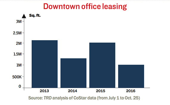 downtown-office-leasing-october