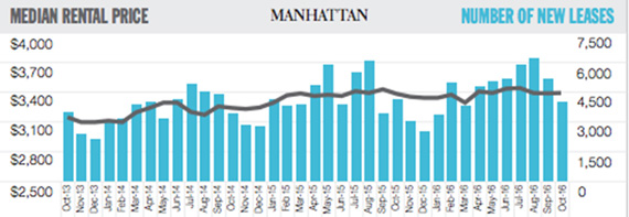 October Douglas Elliman rental report (Credit: Douglas Elliman)