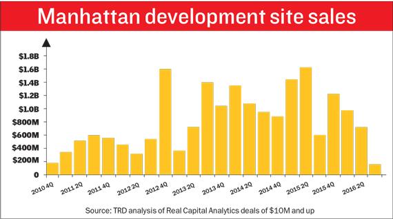 manhattan-development-sites-chart