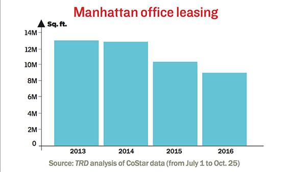 manhattan-office-leasing-october