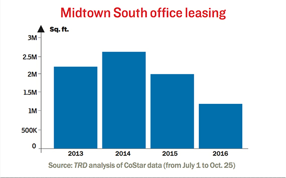 midtown-south-office-leasing-october