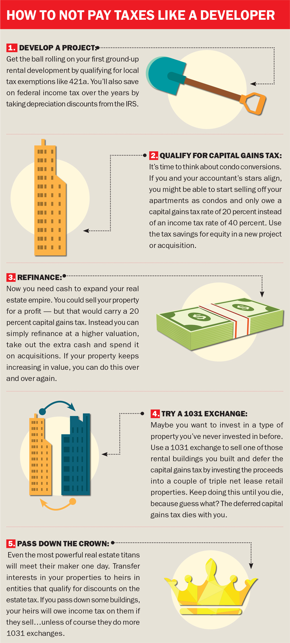 Property Tax In Nyc Rate