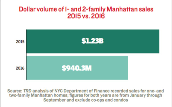 single-family-home-sales-manhattan