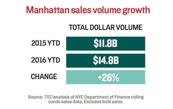 Manhattan-condo-sales-volume-change