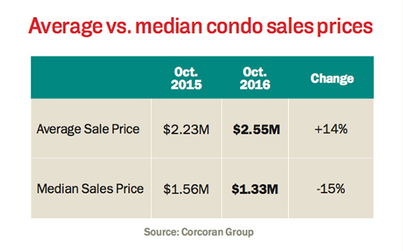 average-median-condo-prices