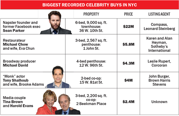 biggest-recorded-celeb-buys-nyc-chart