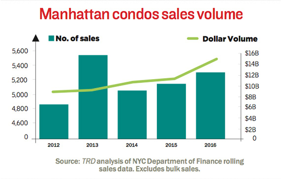 manhattan-condo-sales-volume