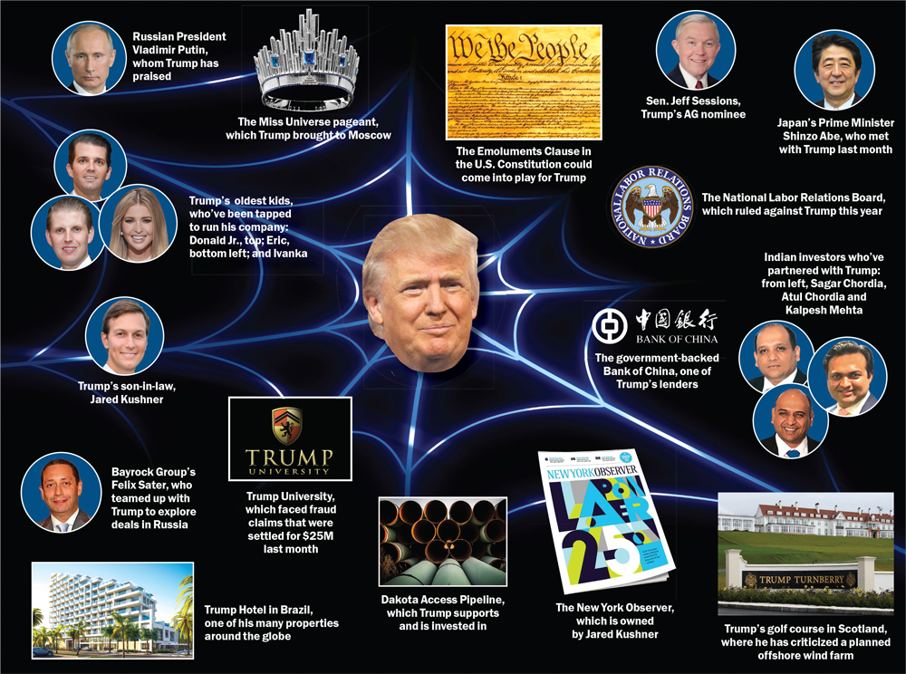 Trump Conflicts Of Interest Old Post Office Blind Turst