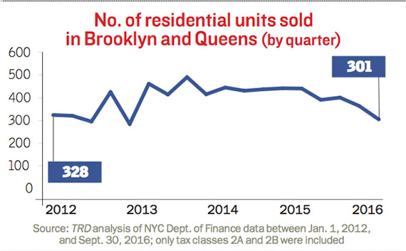 units-sold-bk-queens