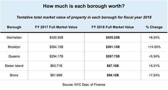borough-value