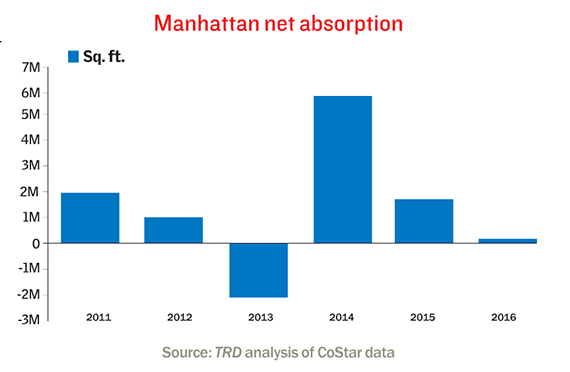 manhattan-net-absorption-rate