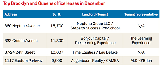 BK-and-Queens-offices-leases